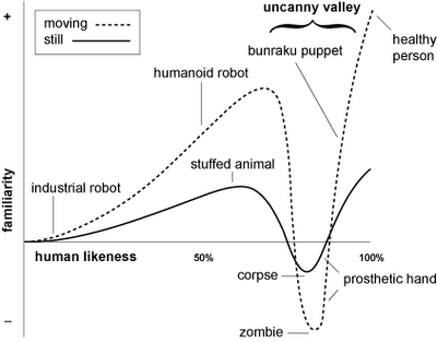 Figure3: The Uncanny Valley graph